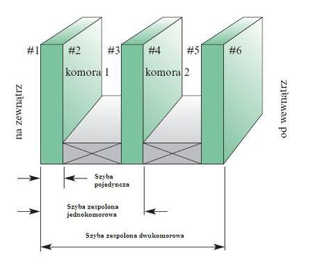 konstrukcja szyby zespolonej