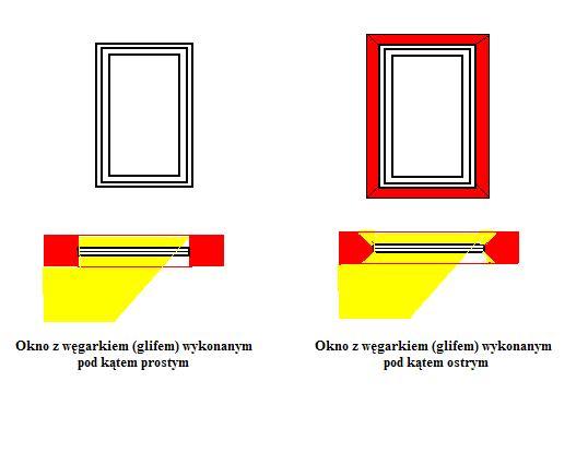 Przepuszczalność światła a węgarek prosty i węgarek pod kątem