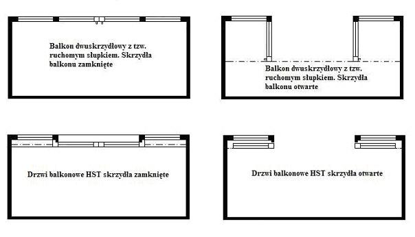 Porównanie zajętego miejsca przy otwartym i zamkniętym skrzydle okiennym. Drzwi unośno-przesuwne HST i zwykłe drzwi balkonowe z ruchomym słupkiem