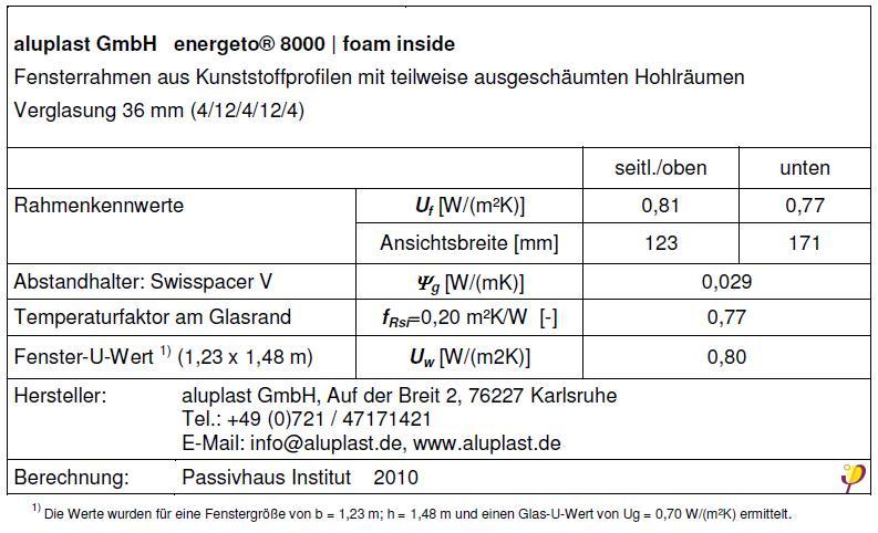 ENERGETO 8000 foam inside, wyniki badań
