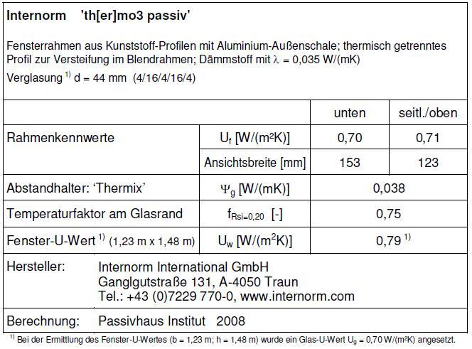 INTERNORM THERMO 3 PASSIV wyniki badań