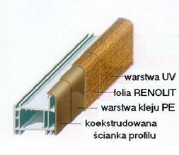 Oklejony folią profil okienny. Przekrój