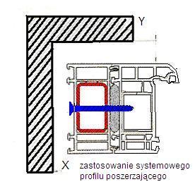 Przykład zastosowania systemowego profila poszerzającego