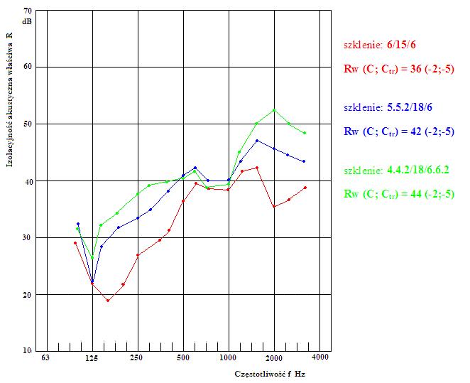 porównanie izolacyjności akustycznej okien z pakietami szyb zespolonych 6/15/6, 55,2/18/6 i 44,2/18/66,2.