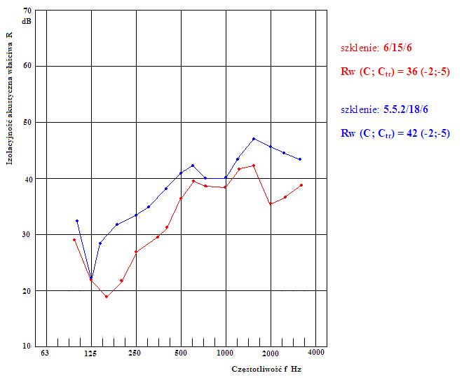 porównanie izolacyjności akustycznej okien z pakietami szyb zespolonych 6/15/6 i 55,2/18/6.