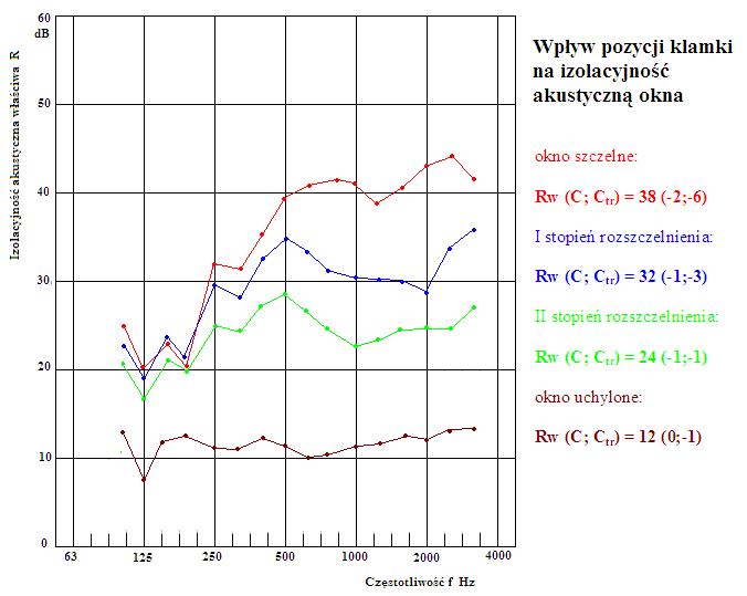 Wykres akustyczny. Wpływ pozycji klamki na izolacyjność akustyczną okien