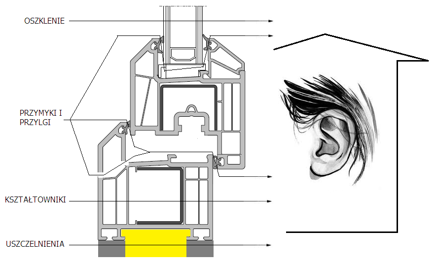 Drogi rozchodzenia hałasu przez konstrukcję okienną