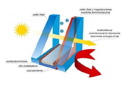 Jednokomorowa szyba termoizolacyjna