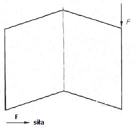 Schemat oddziaływania dodatkowych sił obciążających na okno rozwierane - racking