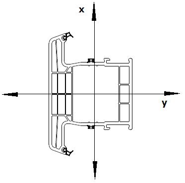umowne osie kierunków oddziaływania obciążeń w oknie