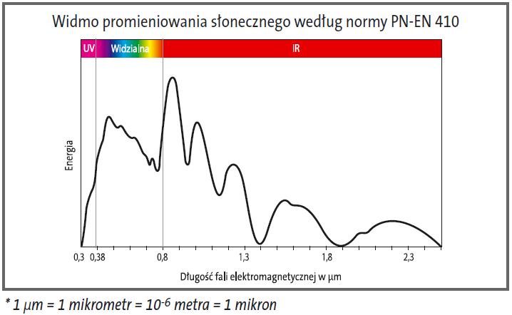 Wykres widma promieniowania