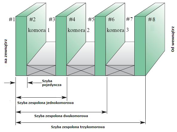 Unikalne Szyby zespolone - budowa szyby zespolonej WI22
