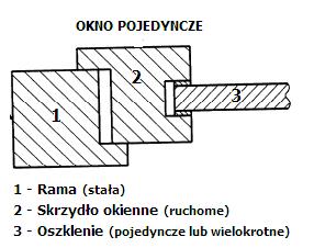 Okno pojedyncze schemat konstrukcji