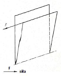 Schemat oddziaływania dodatkowych sił obciążających na okno uchylne - racking