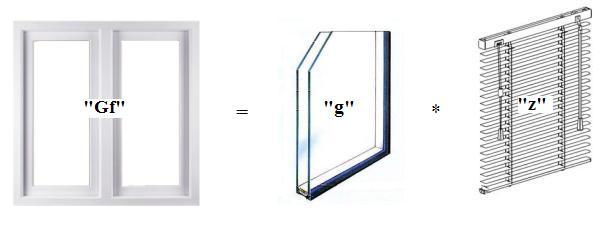 Współczynnik przenikania energii Gf okna PCV