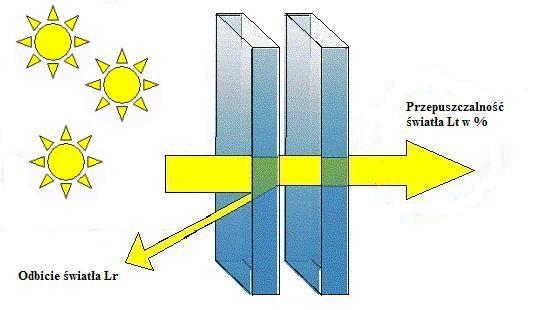 Lt - współczynnik przepuszczalności światła