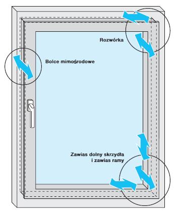 Przykładowych schemat regulacji okuć w oknie jednodzielnym prostokątnym