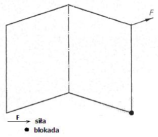Schemat działania dodatkowych sił skręcających na okno rozwierne