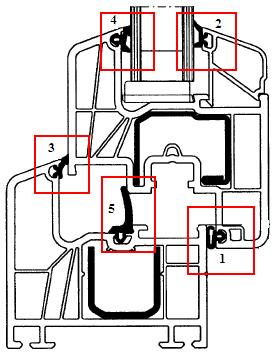 Uszczelki na schemacie złożenia kształtowników progowych