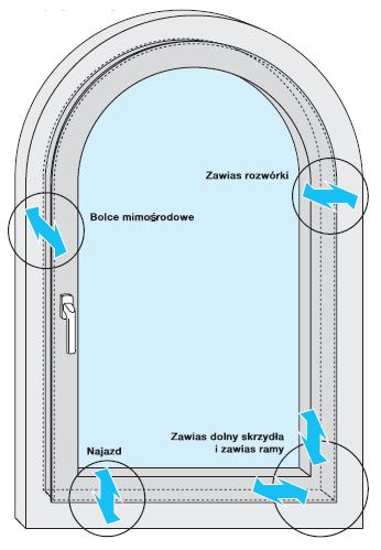 Schemat regulacji okuć dla okna łukowego