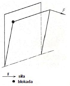 Schemat działania dodatkowych sił skręcających na okno uchylne