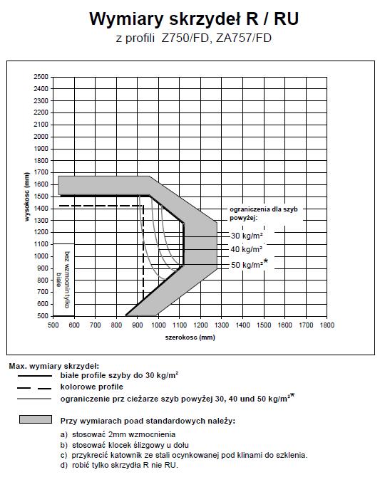 Wykres statyczny