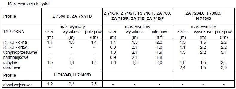 Unikalne Wymiarowanie i ograniczenia wielkości okien PCV RR26