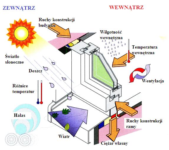 Czynniki oddziałujące na okna. Funkcje okien według RAL.
