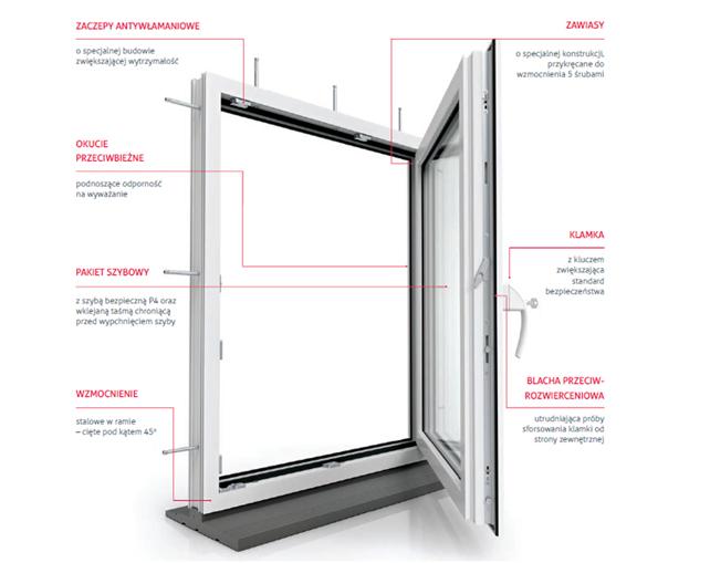 Okno antywłamaniowe Vetrex V82 ProSafe cechy konstrukcji